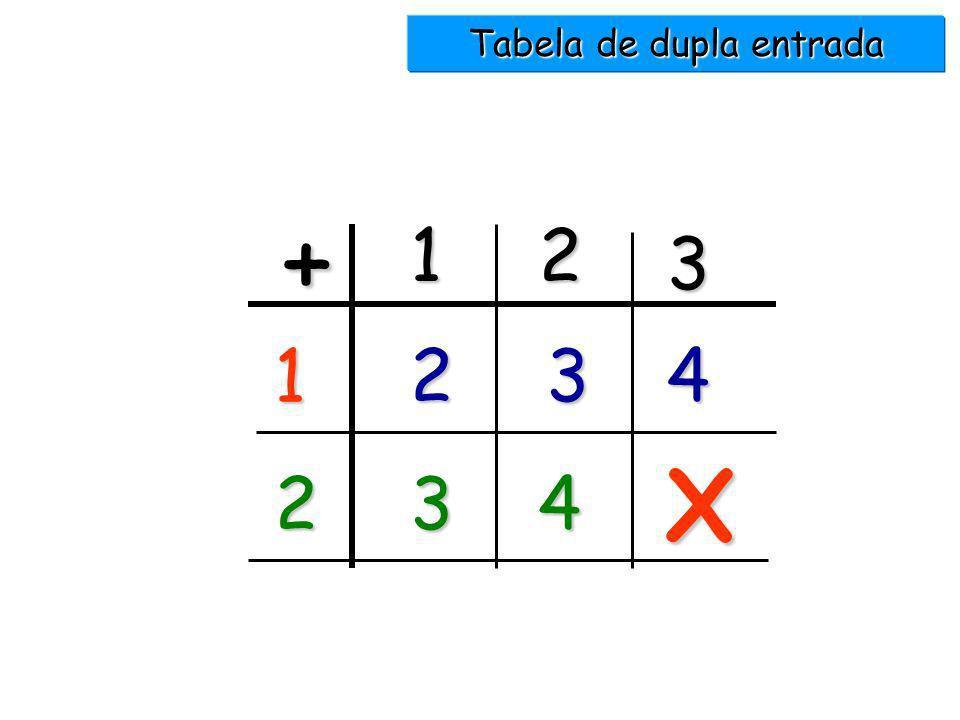 Decomposição do número 4 3 + 1 4 2 + 2 1 + 1 + 1 + 1 1 + 2 + 1 1 + 1 + 2 2 + 1 + 1 1 + 3 4 + 0
