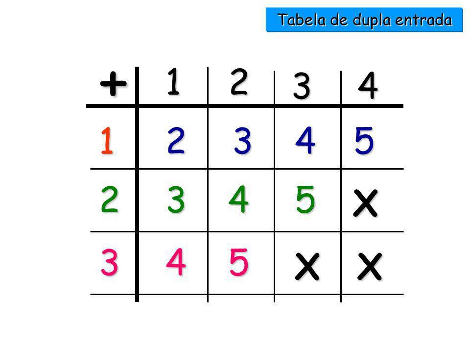 1 + 1 + 1 + 1 + 1 5 2 + 2 + 1 3 + 1 + 1 2 + 3 4 + 1 2 + 1 + 2 1 + 2 + 2 1 + 4 1 + 3 + 1 3 + 2 5 + 0 Decomposição do número 5 - Exemplos