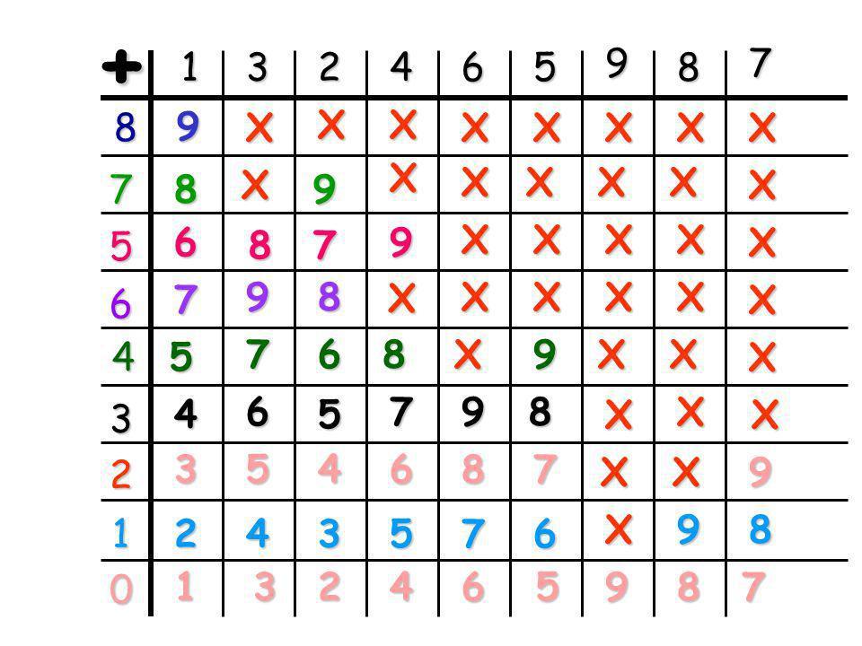 9 + 0 9 7 + 2 8 + 1 6 + 3 5 + 4 3 + 3 + 3 4 + 4 + 1
