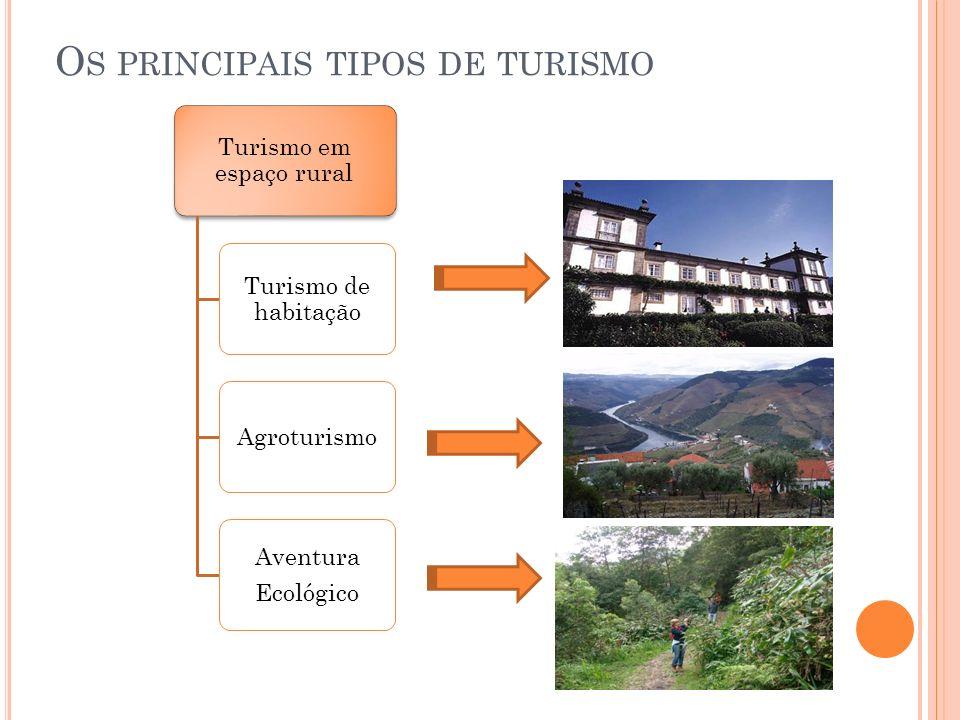 O S PRINCIPAIS TIPOS DE TURISMO Turismo em espaço rural Turismo de habitação Agroturismo Aventura Ecológico