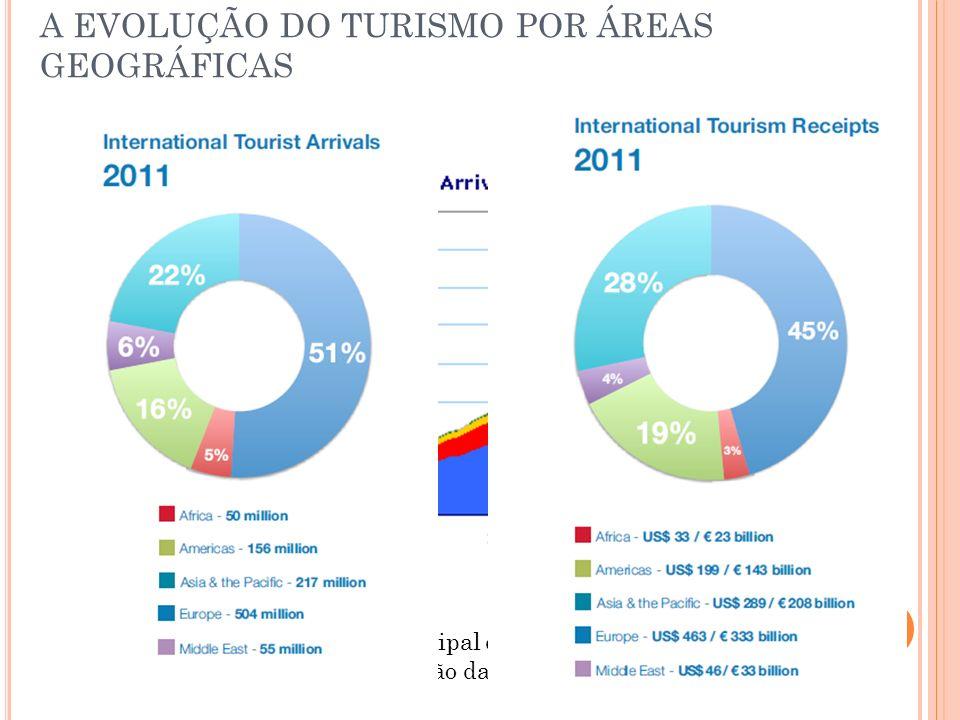 A EVOLUÇÃO DO TURISMO POR ÁREAS GEOGRÁFICAS CONCLUSÕES: A Europa sempre foi o principal destino turístico… Grande crescimento da região da Ásia-Pacífi