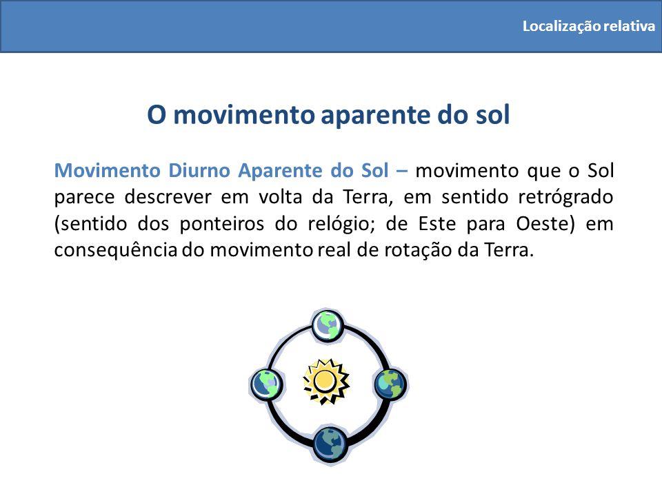 O movimento aparente do sol Movimento Diurno Aparente do Sol – movimento que o Sol parece descrever em volta da Terra, em sentido retrógrado (sentido