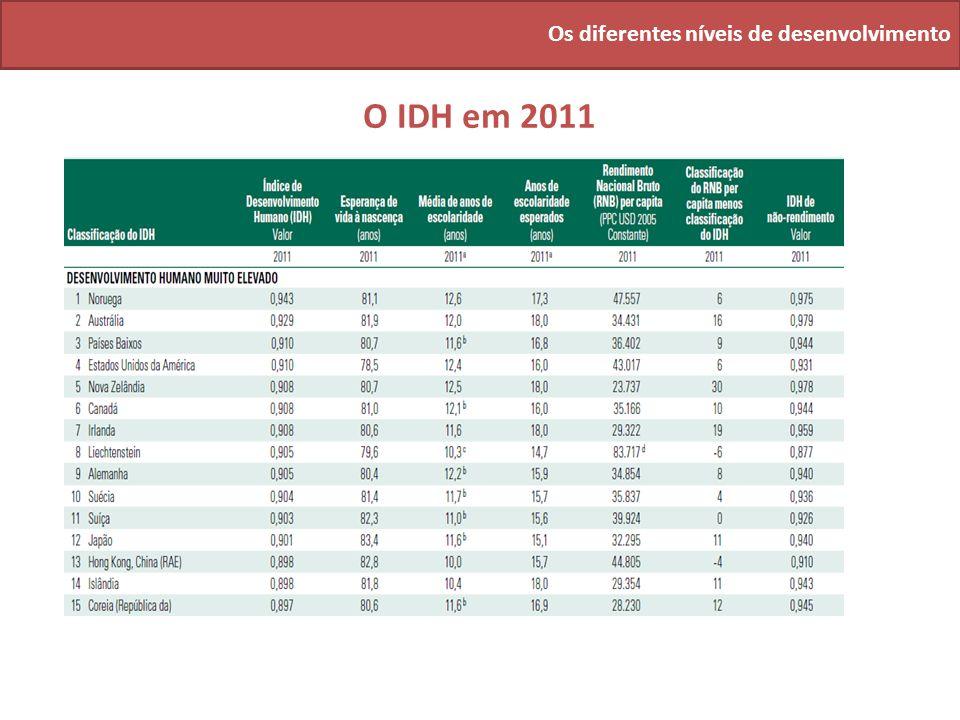 Os diferentes níveis de desenvolvimento O IDH em 2011