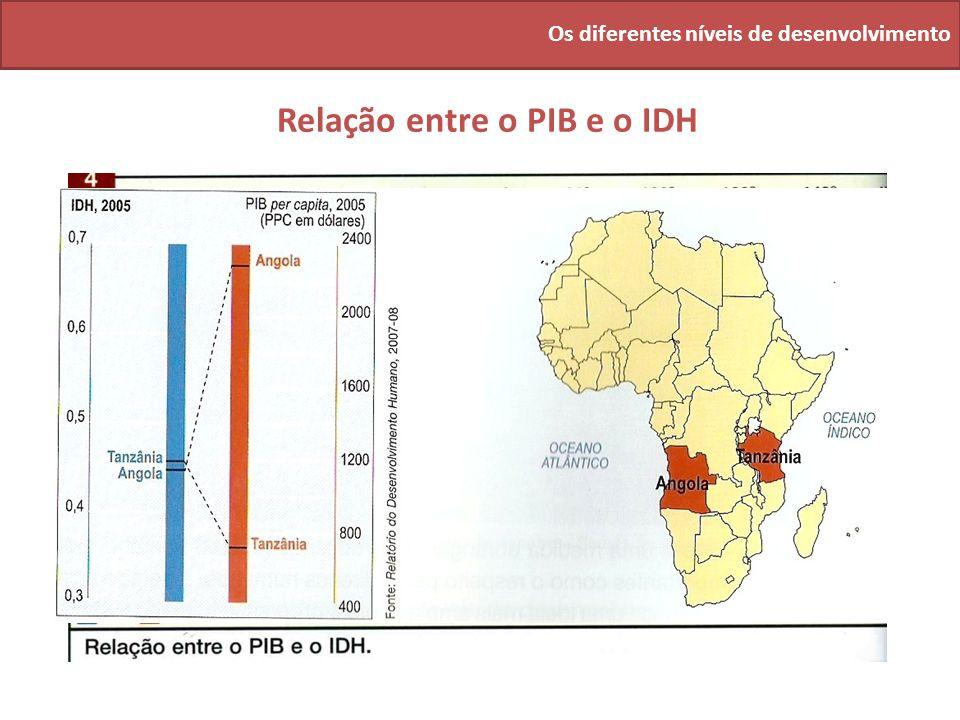 Os diferentes níveis de desenvolvimento Relação entre o PIB e o IDH