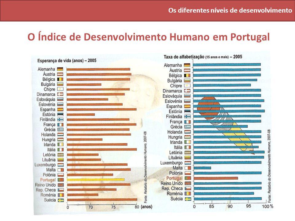Os diferentes níveis de desenvolvimento O Índice de Desenvolvimento Humano em Portugal