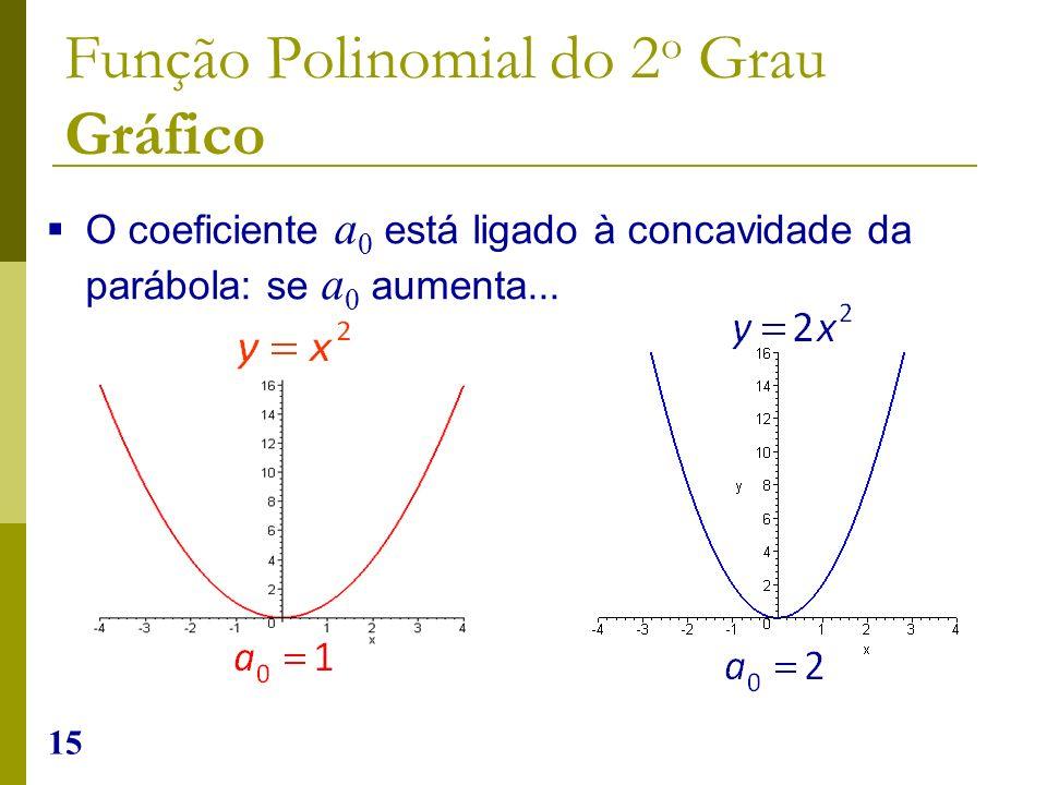 15 O coeficiente a 0 está ligado à concavidade da parábola: se a 0 aumenta... Função Polinomial do 2 o Grau Gráfico