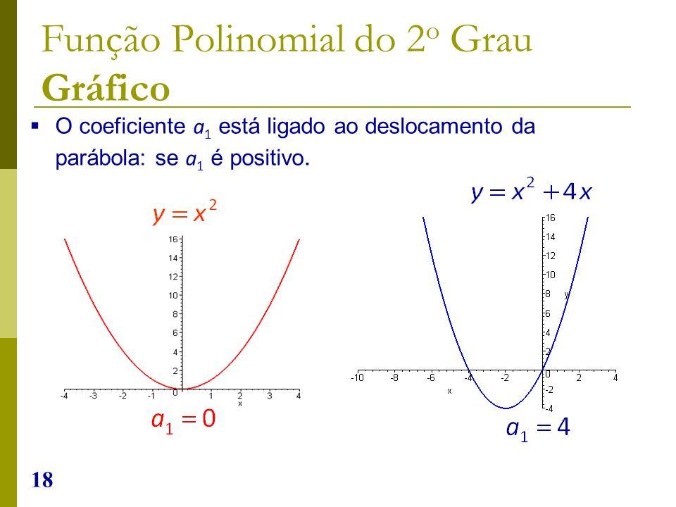18 O coeficiente a 1 está ligado ao deslocamento da parábola: se a 1 é positivo. Função Polinomial do 2 o Grau Gráfico