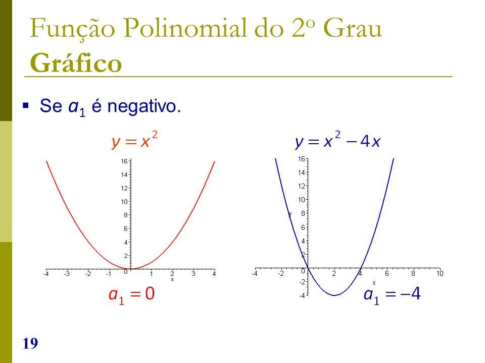 19 Se a 1 é negativo. Função Polinomial do 2 o Grau Gráfico