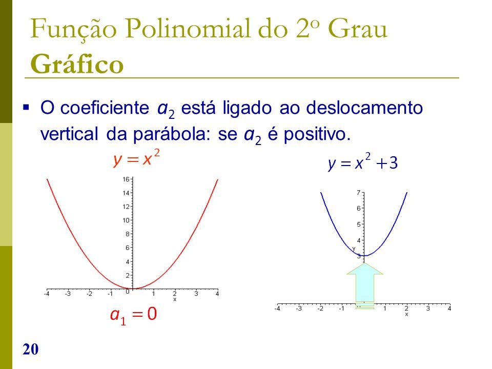 20 O coeficiente a 2 está ligado ao deslocamento vertical da parábola: se a 2 é positivo. Função Polinomial do 2 o Grau Gráfico