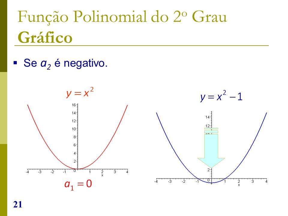 21 Se a 2 é negativo. Função Polinomial do 2 o Grau Gráfico