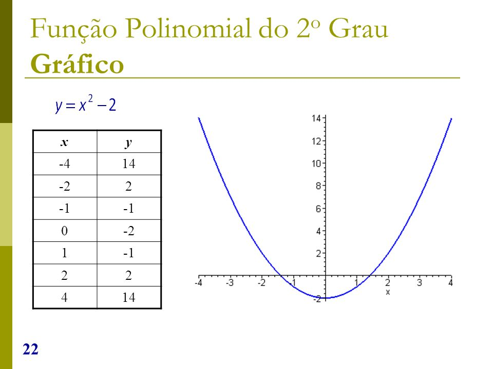 22 xy -414 -22 0-2 1 22 414 Função Polinomial do 2 o Grau Gráfico