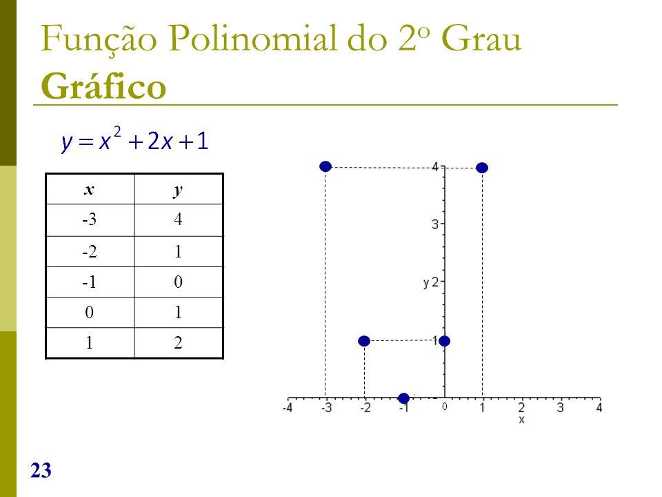 23 xy -34 -21 0 01 12 0 Função Polinomial do 2 o Grau Gráfico