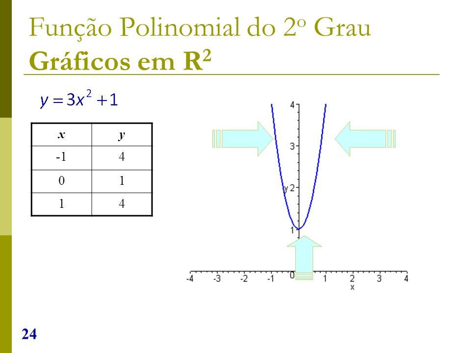 24 Função Polinomial do 2 o Grau Gráficos em R 2 xy 4 01 14