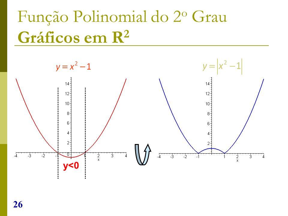 26 Função Polinomial do 2 o Grau Gráficos em R 2 y<0