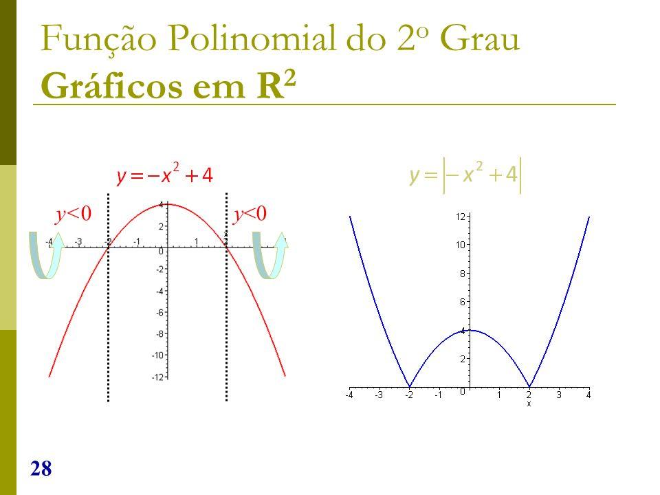 28 Função Polinomial do 2 o Grau Gráficos em R 2 y<0
