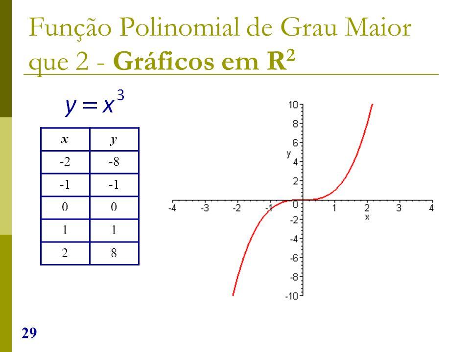 29 Função Polinomial de Grau Maior que 2 - Gráficos em R 2 xy -2-8 00 11 28