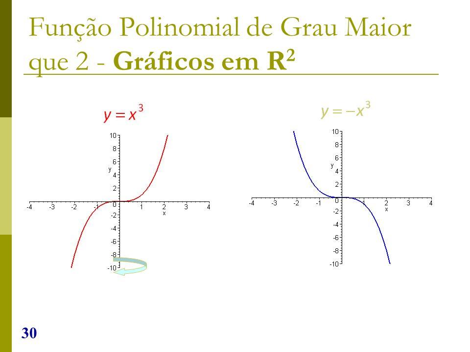 30 Função Polinomial de Grau Maior que 2 - Gráficos em R 2
