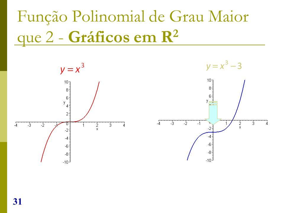 31 Função Polinomial de Grau Maior que 2 - Gráficos em R 2