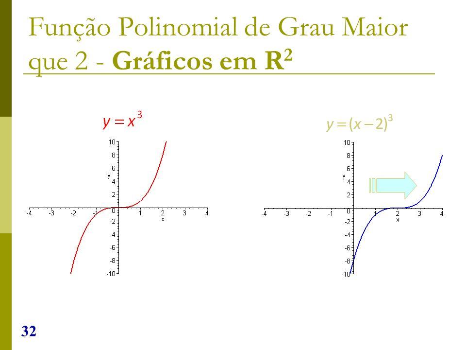32 Função Polinomial de Grau Maior que 2 - Gráficos em R 2