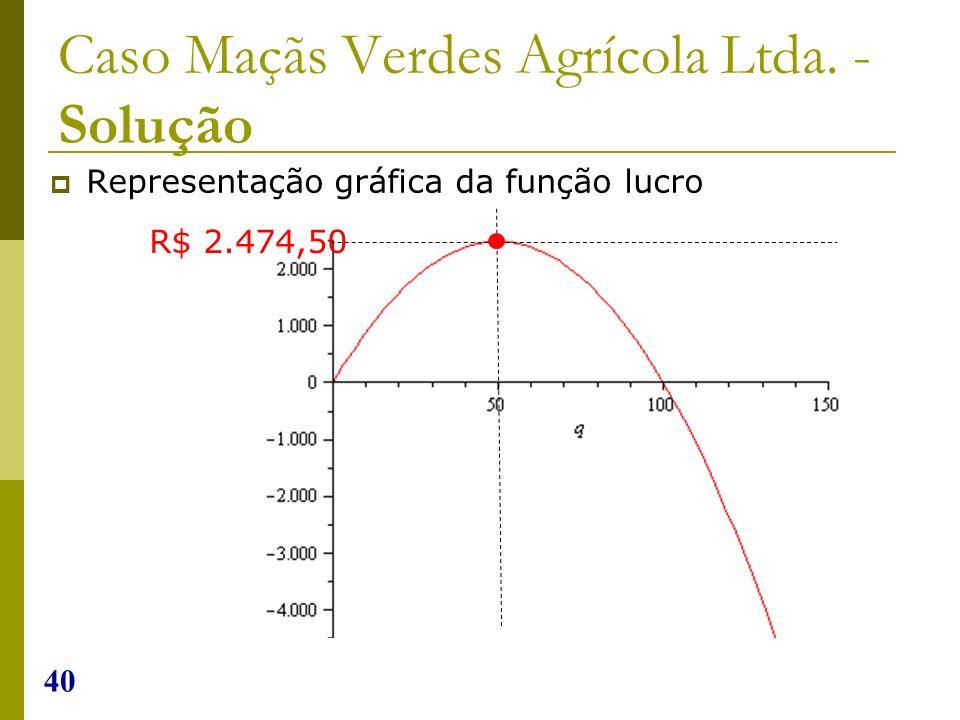40 Caso Maçãs Verdes Agrícola Ltda. - Solução Representação gráfica da função lucro R$ 2.474,50