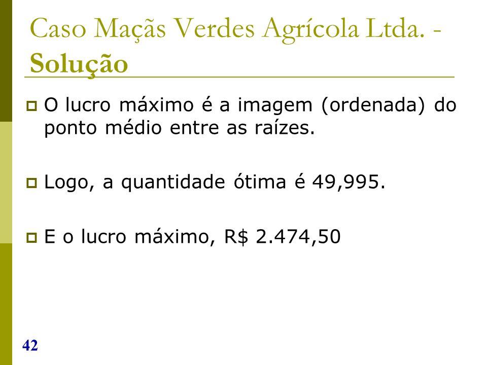 42 Caso Maçãs Verdes Agrícola Ltda. - Solução O lucro máximo é a imagem (ordenada) do ponto médio entre as raízes. Logo, a quantidade ótima é 49,995.