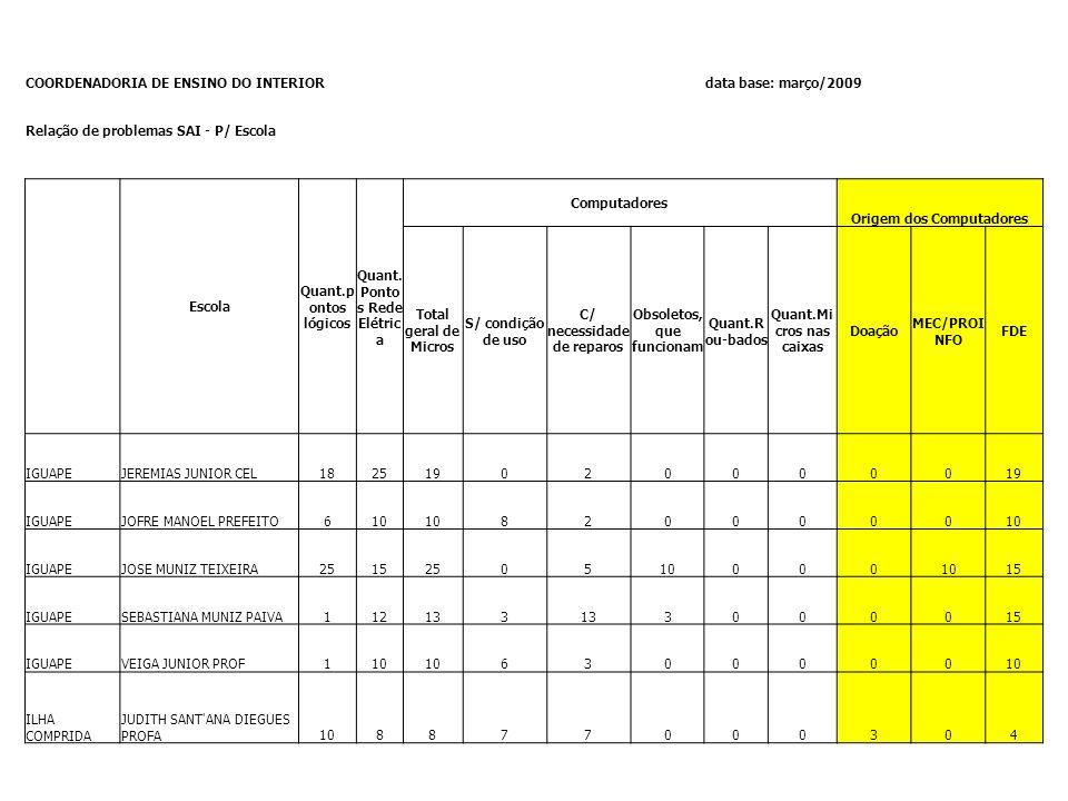 COORDENADORIA DE ENSINO DO INTERIORdata base: março/2009 Relação de problemas SAI - P/ Escola Escola Quant.p ontos lógicos Quant. Ponto s Rede Elétric