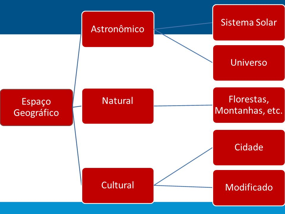 Espaço Geográfico AstronômicoSistema SolarUniverso Natural Florestas, Montanhas, etc. CulturalCidadeModificado