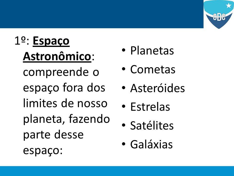 1º: Espaço Astronômico: compreende o espaço fora dos limites de nosso planeta, fazendo parte desse espaço: Planetas Cometas Asteróides Estrelas Satéli