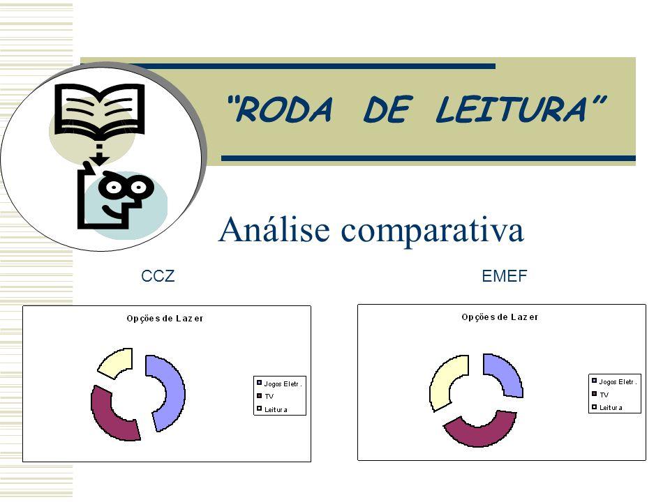 Análise comparativa CCZEMEF RODA DE LEITURA