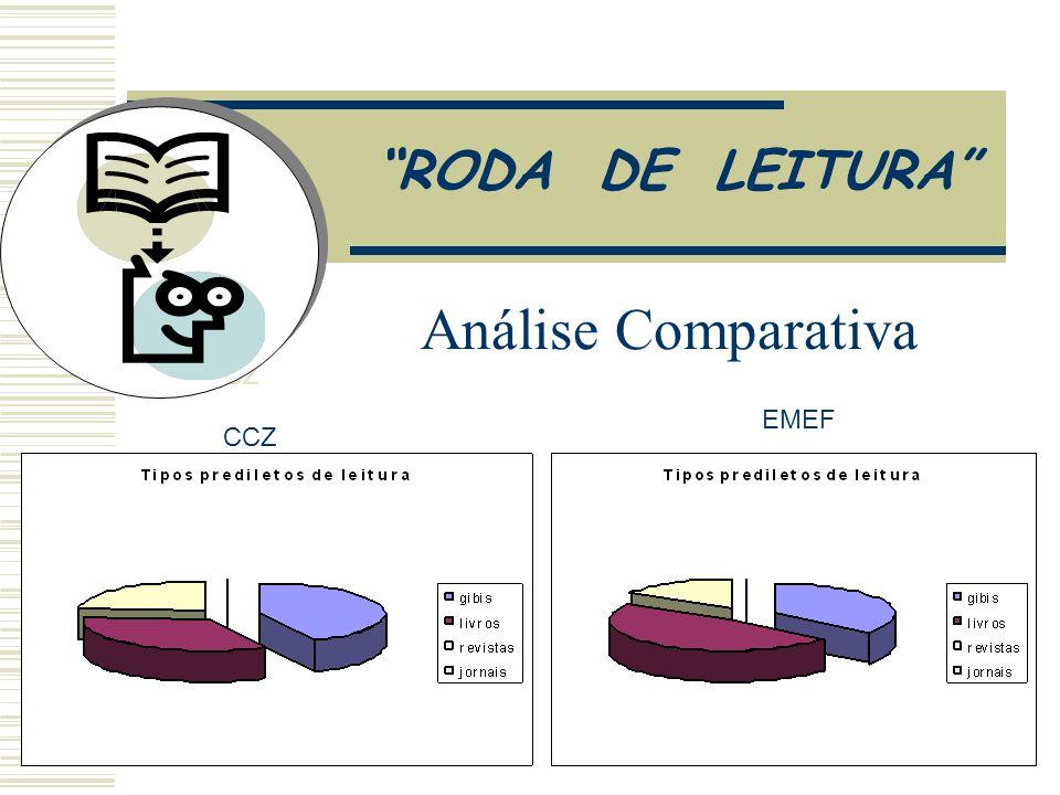 Análise Comparativa CCZ EMEF RODA DE LEITURA