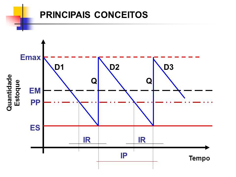 Emax = Estoque Máximo Es = Estoque de Segurança Em = Estoque Médio PP = Ponto do Pedido Q = quantidade de Ressuprimento D = Demanda IR = Intervalo de Ressuprimento IP = Intervalo entre Pedidos PRINCIPAIS CONCEITOS