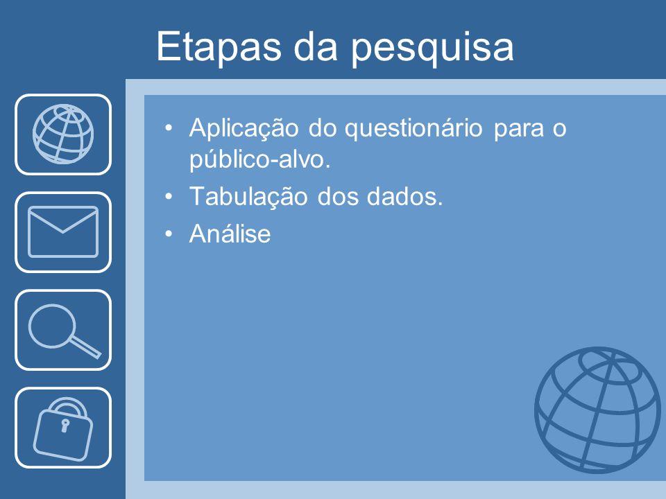 Etapas da pesquisa Aplicação do questionário para o público-alvo. Tabulação dos dados. Análise