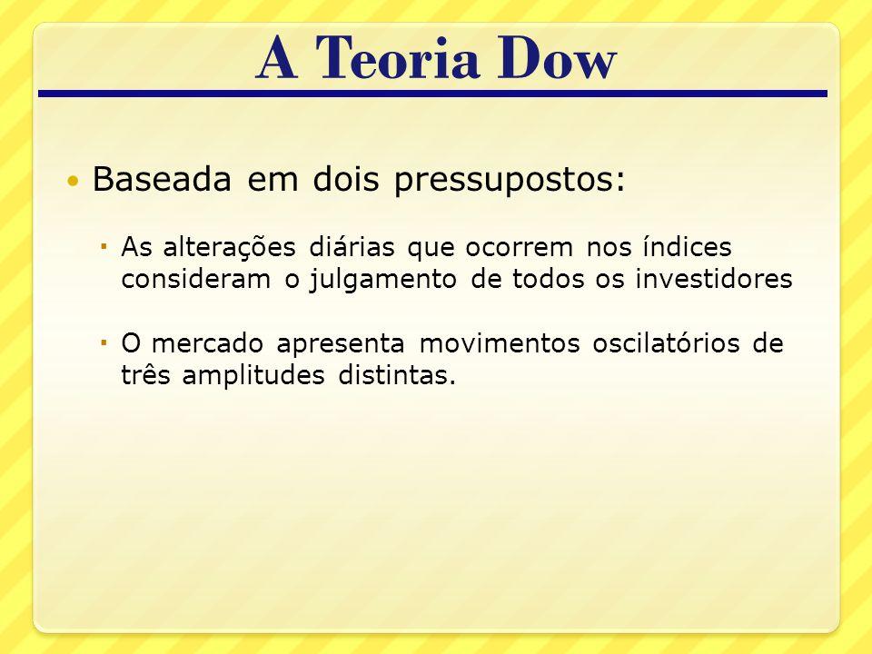 A Teoria Dow Baseada em dois pressupostos: As alterações diárias que ocorrem nos índices consideram o julgamento de todos os investidores O mercado apresenta movimentos oscilatórios de três amplitudes distintas.