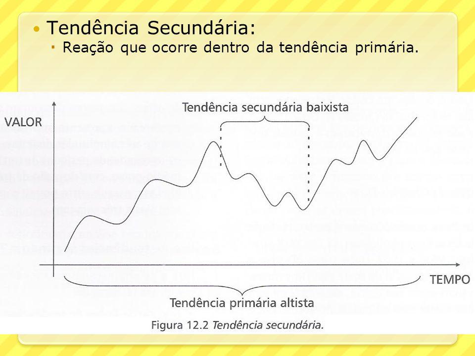 Tendência Secundária: Reação que ocorre dentro da tendência primária.