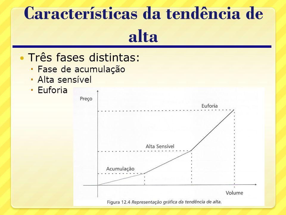 Características da tendência de alta Três fases distintas: Fase de acumulação Alta sensível Euforia