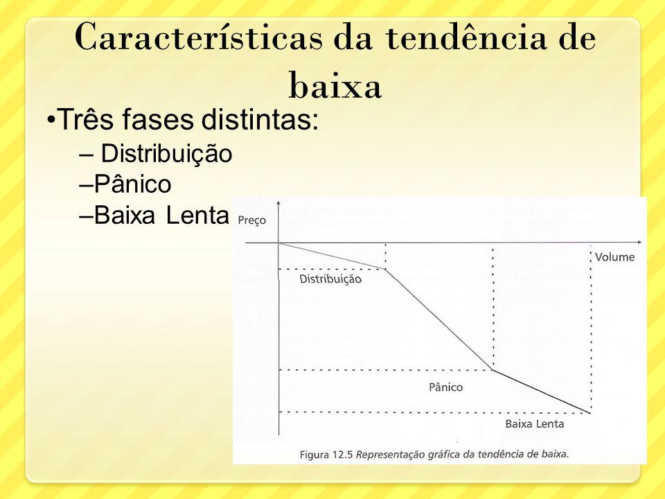 Características da tendência de baixa Três fases distintas: – Distribuição –Pânico –Baixa Lenta