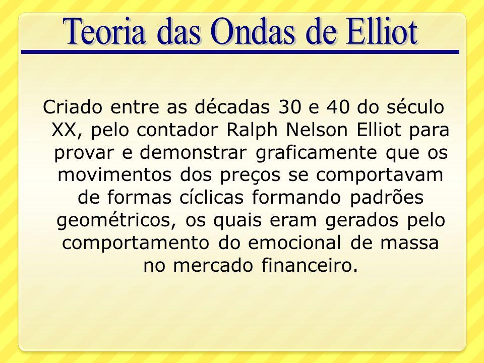 Criado entre as décadas 30 e 40 do século XX, pelo contador Ralph Nelson Elliot para provar e demonstrar graficamente que os movimentos dos preços se comportavam de formas cíclicas formando padrões geométricos, os quais eram gerados pelo comportamento do emocional de massa no mercado financeiro.