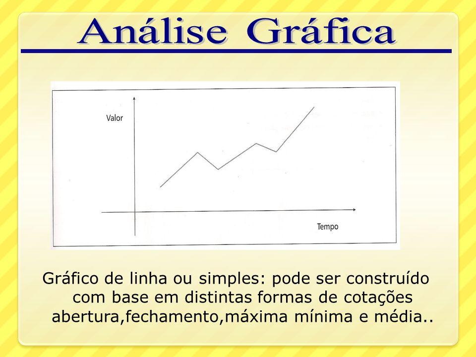 Gráfico de linha ou simples: pode ser construído com base em distintas formas de cotações abertura,fechamento,máxima mínima e média..