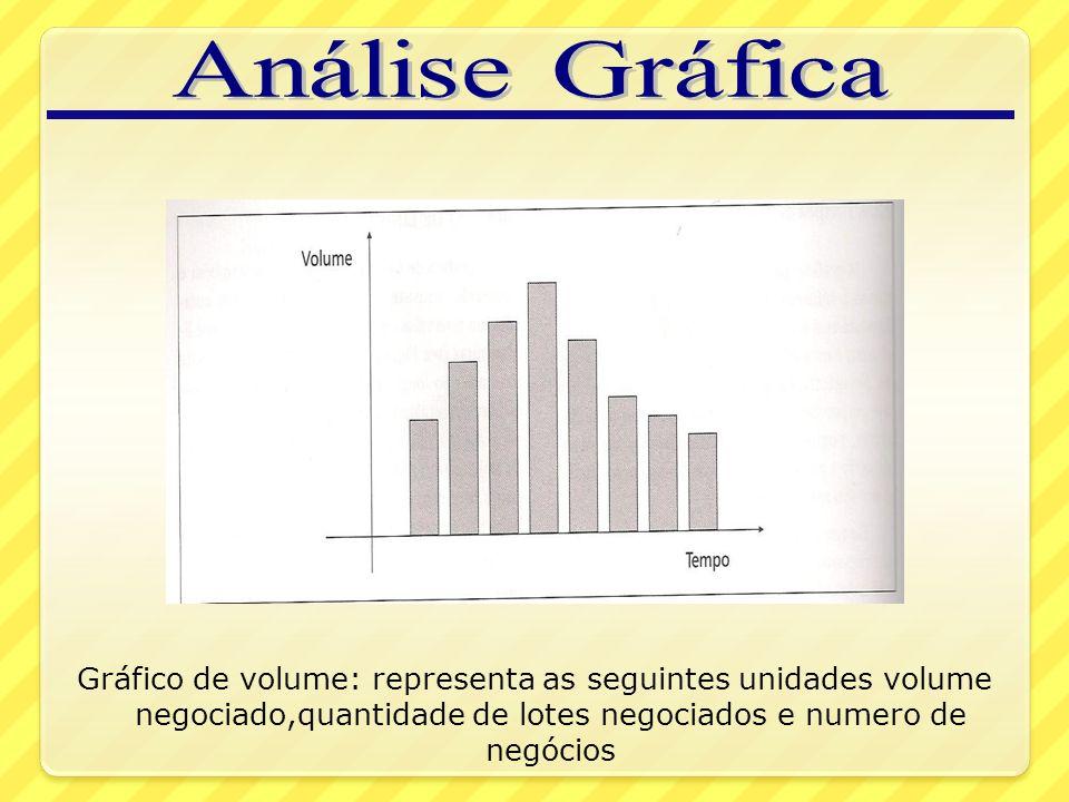 Gráfico de volume: representa as seguintes unidades volume negociado,quantidade de lotes negociados e numero de negócios