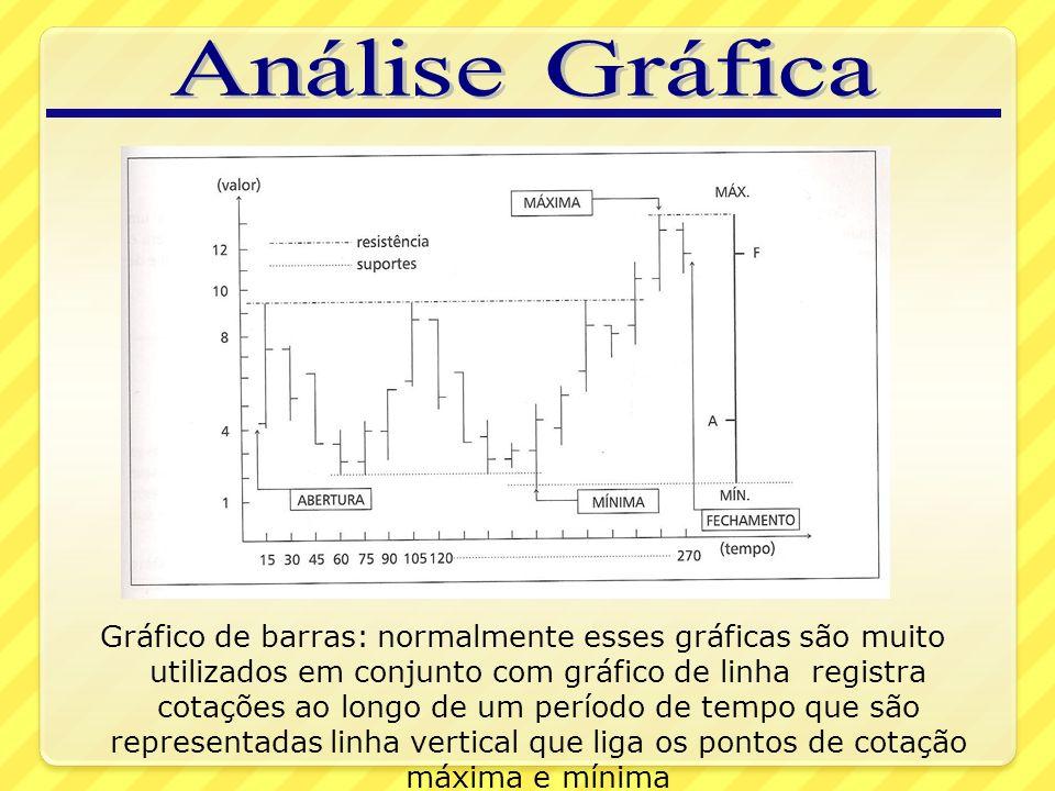 Gráfico de barras: normalmente esses gráficas são muito utilizados em conjunto com gráfico de linha registra cotações ao longo de um período de tempo que são representadas linha vertical que liga os pontos de cotação máxima e mínima