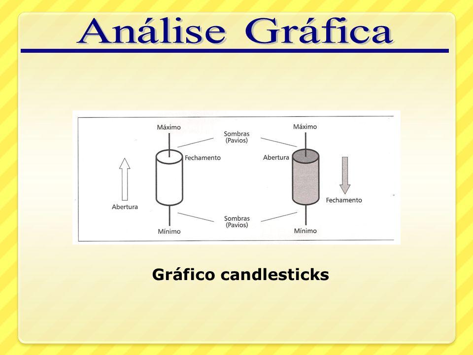 Gráfico candlesticks