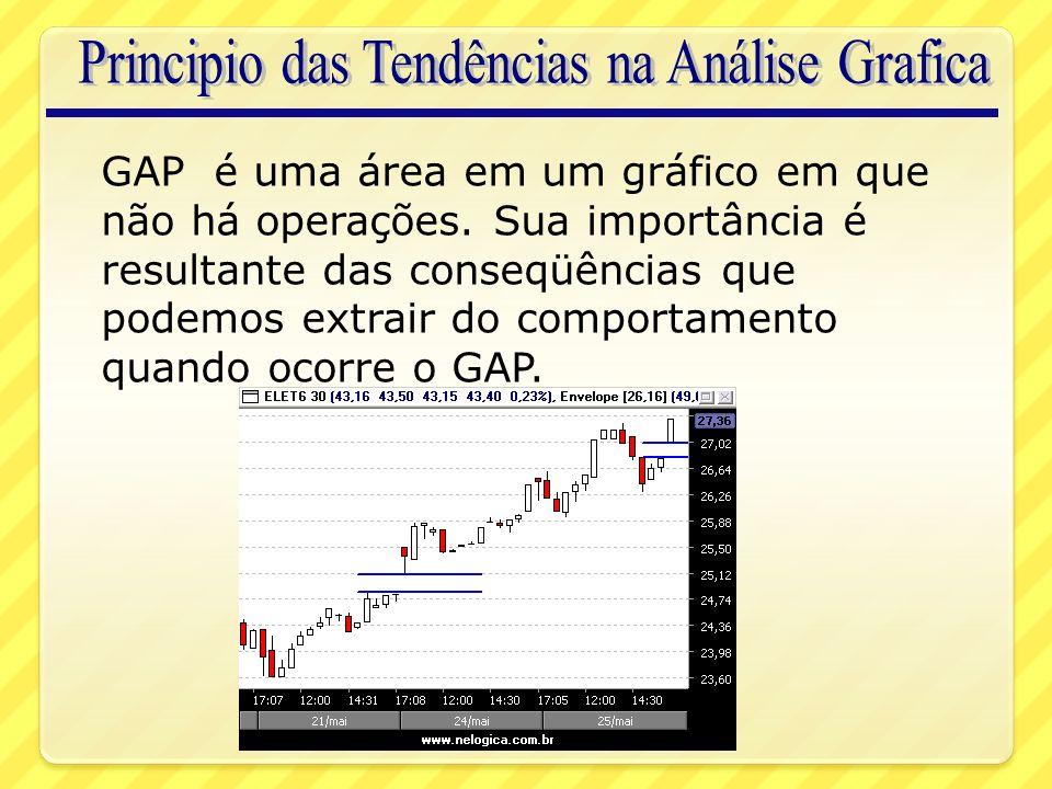 GAP é uma área em um gráfico em que não há operações.