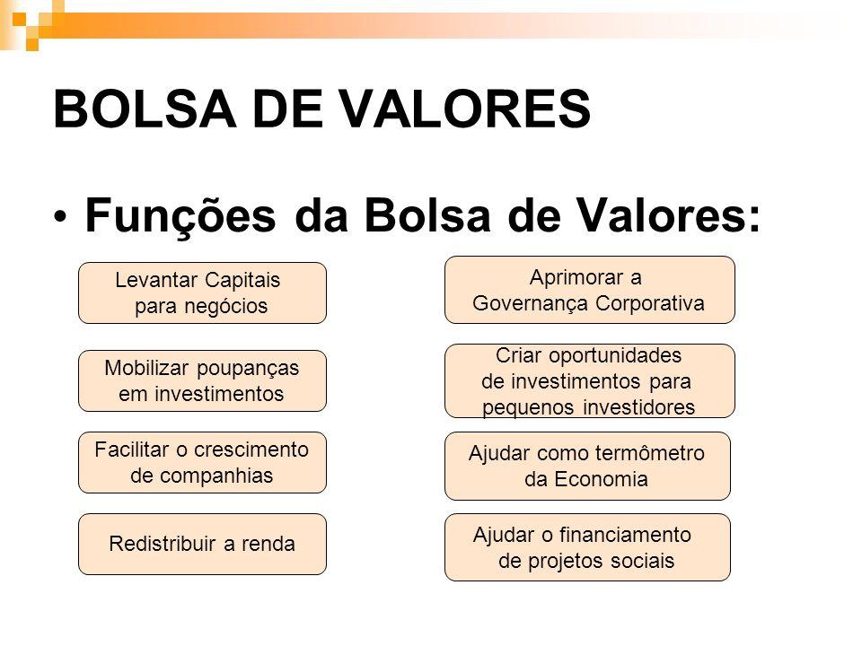 BOLSA DE VALORES Funções da Bolsa de Valores: Levantar Capitais para negócios Mobilizar poupanças em investimentos Facilitar o crescimento de companhi