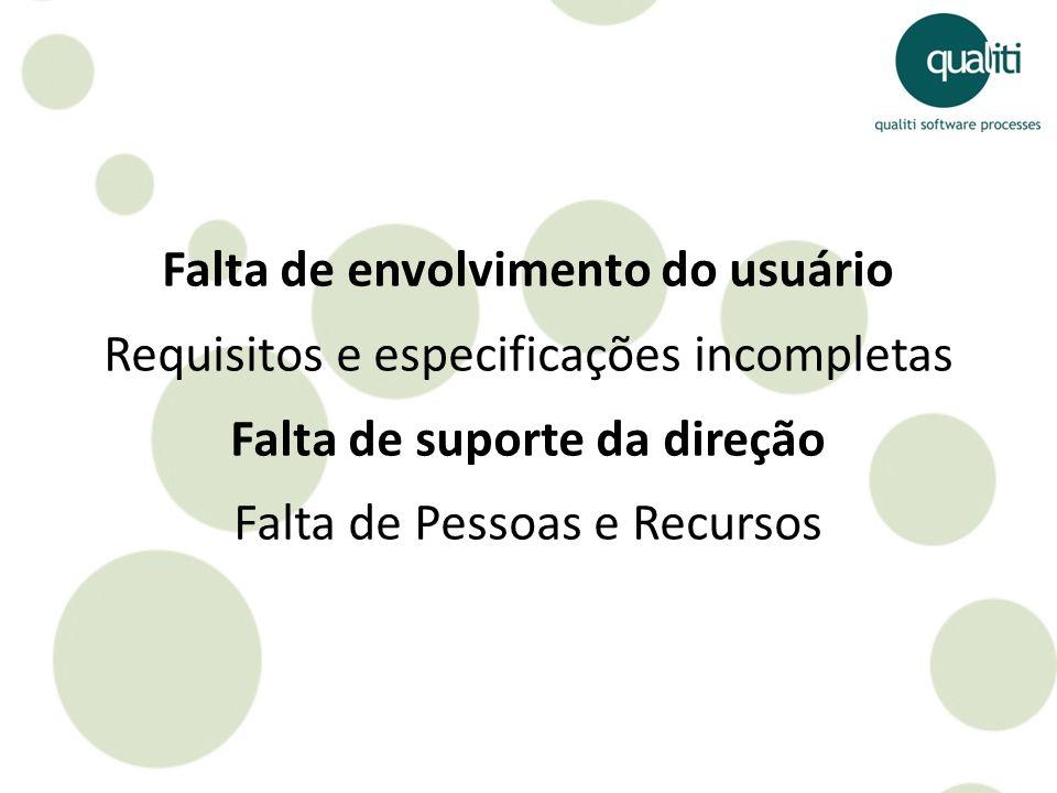 Falta de envolvimento do usuário Requisitos e especificações incompletas Falta de suporte da direção Falta de Pessoas e Recursos