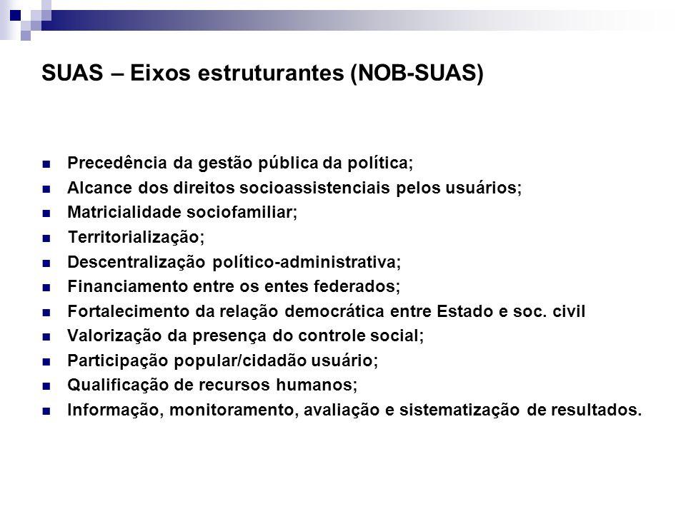 SUAS – Eixos estruturantes (NOB-SUAS) Precedência da gestão pública da política; Alcance dos direitos socioassistenciais pelos usuários; Matricialidad