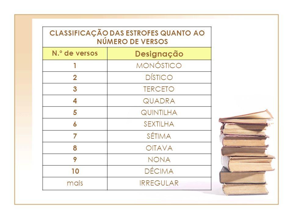 CLASSIFICAÇÃO DAS ESTROFES QUANTO AO NÚMERO DE VERSOS N.º de versos Designação 1 MONÓSTICO 2 DÍSTICO 3 TERCETO 4 QUADRA 5 QUINTILHA 6 SEXTILHA 7 SÉTIM