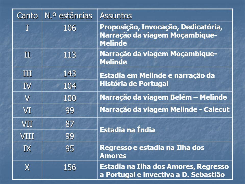 Canto N.º estâncias Assuntos I106 Proposição, Invocação, Dedicatória, Narração da viagem Moçambique- Melinde II113 Narração da viagem Moçambique- Meli