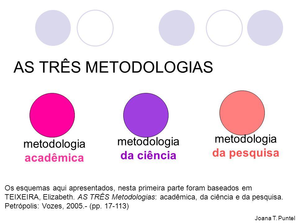 AS TRÊS METODOLOGIAS metodologia acadêmica metodologia da ciência metodologia da pesquisa Os esquemas aqui apresentados, nesta primeira parte foram baseados em TEIXEIRA, Elizabeth.