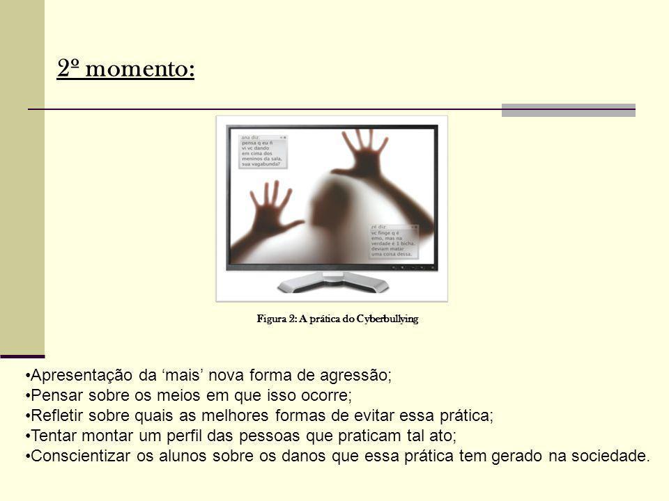 2º momento: Figura 2: A prática do Cyberbullying Apresentação da mais nova forma de agressão; Pensar sobre os meios em que isso ocorre; Refletir sobre