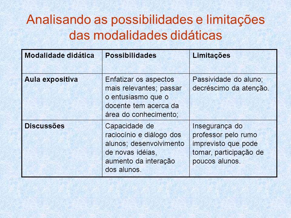 Analisando as possibilidades e limitações das modalidades didáticas Modalidade didáticaPossibilidadesLimitações Aula expositivaEnfatizar os aspectos m